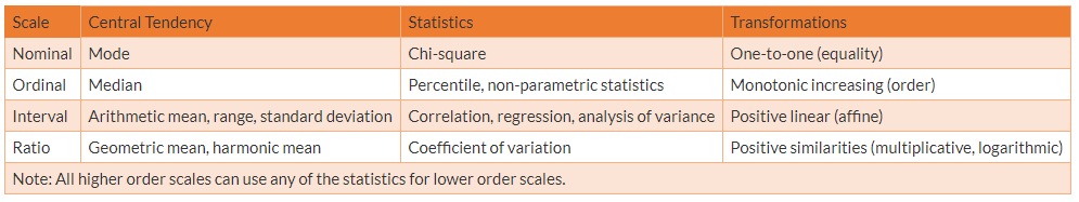 Statistical properties of rating scales