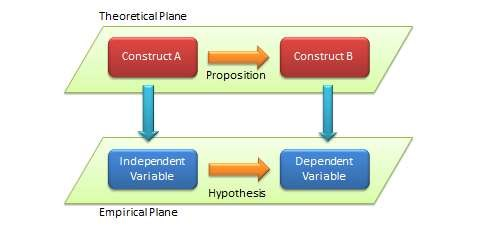 The theoretical and empirical planes of research