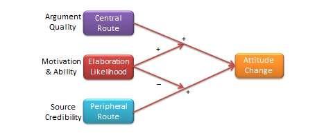 Elaborationlikelihoodmodel