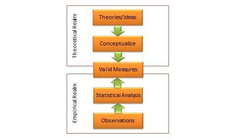 Two approaches of validity assessment
