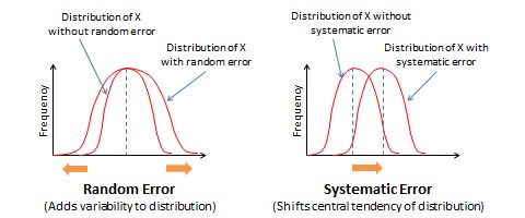 Effects of random and systematic errors