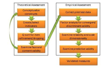 An integrated approach to measurement validation