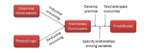 Themodel-buildingprocess