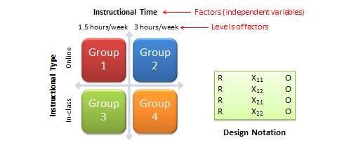 2 x 2 factorial design