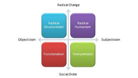 Four paradigms of social science research