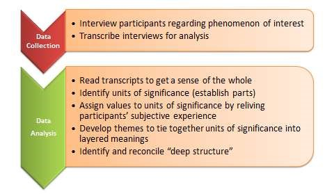 The existential phenomenological research method
