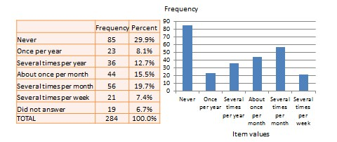 Frequency distribution of religiosity