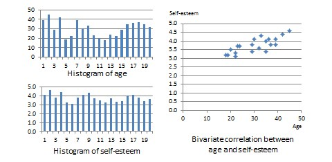 Histogram and correlation plot of age and self-esteem