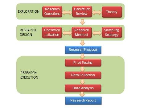 Functionalistic research process