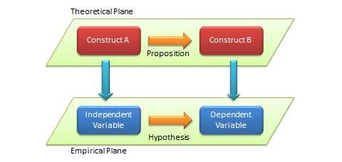 Distinction between theoretical and empirical concepts
