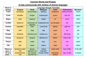Table of common words in diverse languages
