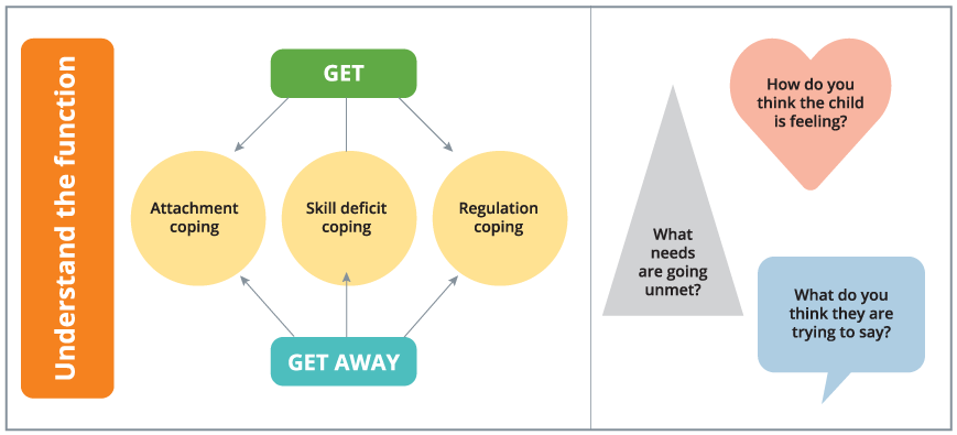 A diagram on get and get away functions of childhood with the factors of attachment coping, skill deficit coping and regulation coping