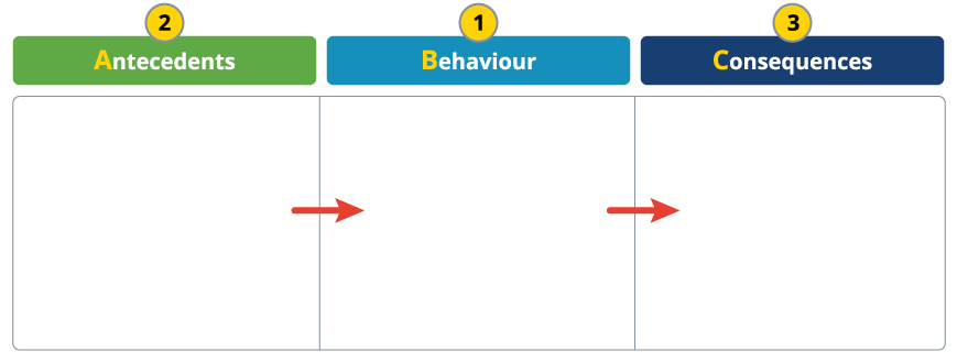 Blank chart with three column. One states antecedents, one states behaviour and one states consquences