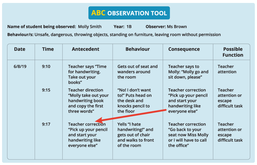 ABC Observational tool of Molly's behaviour with recorded times