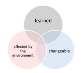 Bubble diagram with three bubbles intersecting. One bubble says 'learned,' one says 'chnangeable,' and one says 'affected by the environemnt.'
