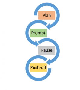 Flow chart with words plan, pprompt, pause, push-off