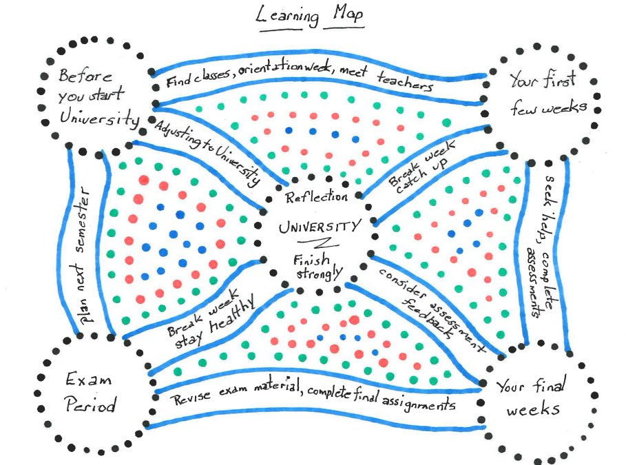 A learning map with aths connecting for example before you star university is connected to orientation. You first weeks are connected to seeking help, and exam week and your final weeks are connected by revison and assessment