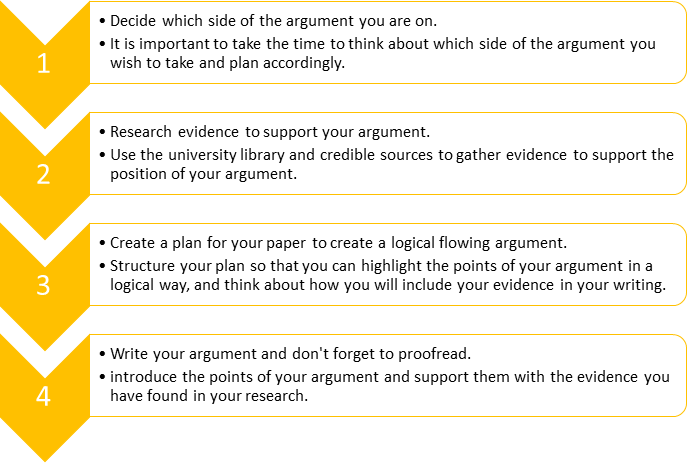 A diagram on the formula for a ggood argument which includes deciding what side of argument you are on, research evidence to support your argument, create a plan to create a logically flowing argument and writing your argument