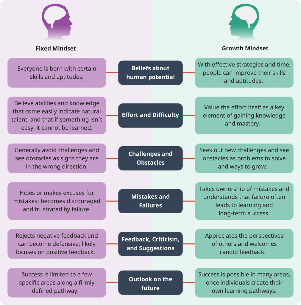 Fixed mindset vs growth mindset table