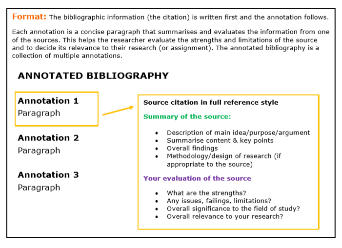Annnotated bibliography example