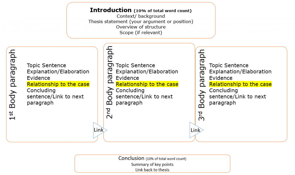 Diagram fo structure of case study