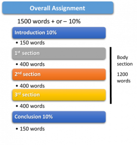 Diagram that allocates words of assignment