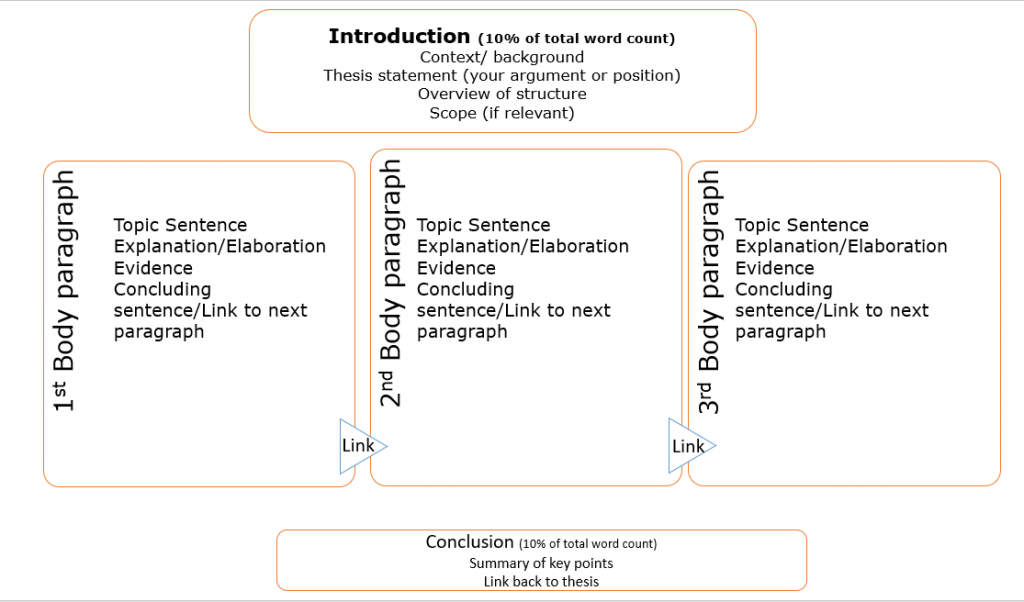 Elements of essay in diagram