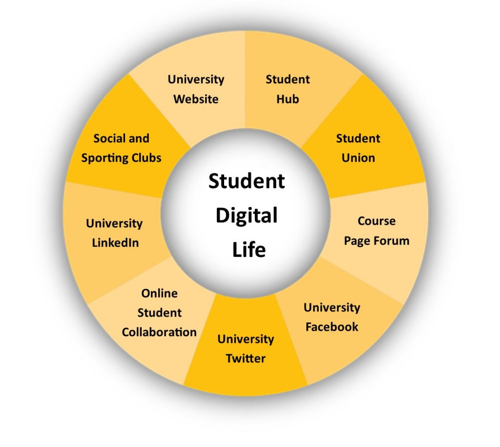 Wheel of technolgies including: university website, student hub, student union, course page forum, university Facebook and Twitter, online student colaboration, university LinkedIn and social and sporting clubs