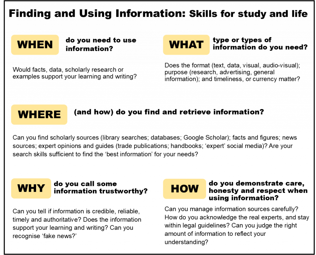 Infographic on when, what, where and why of finding information