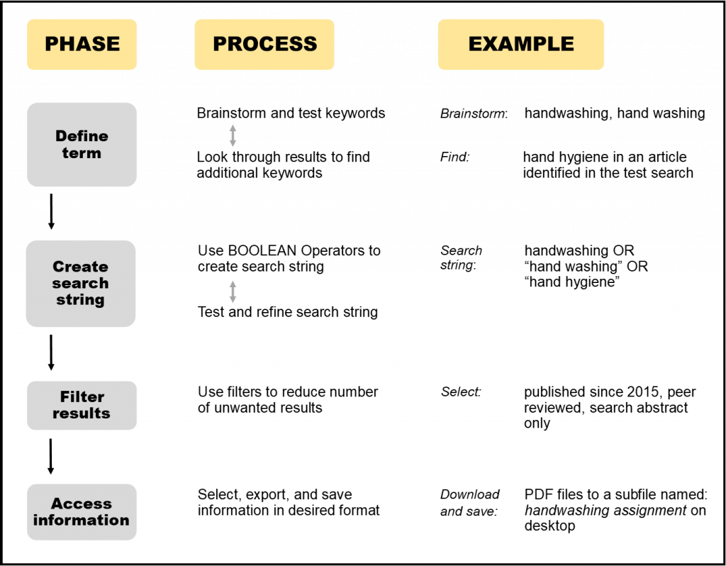 Flow chart for searching through defining the term, creating a string , filtering results, and accesisng ifnroamtion.