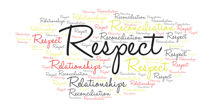 Word cloud with words respect, relationships and reconciliation