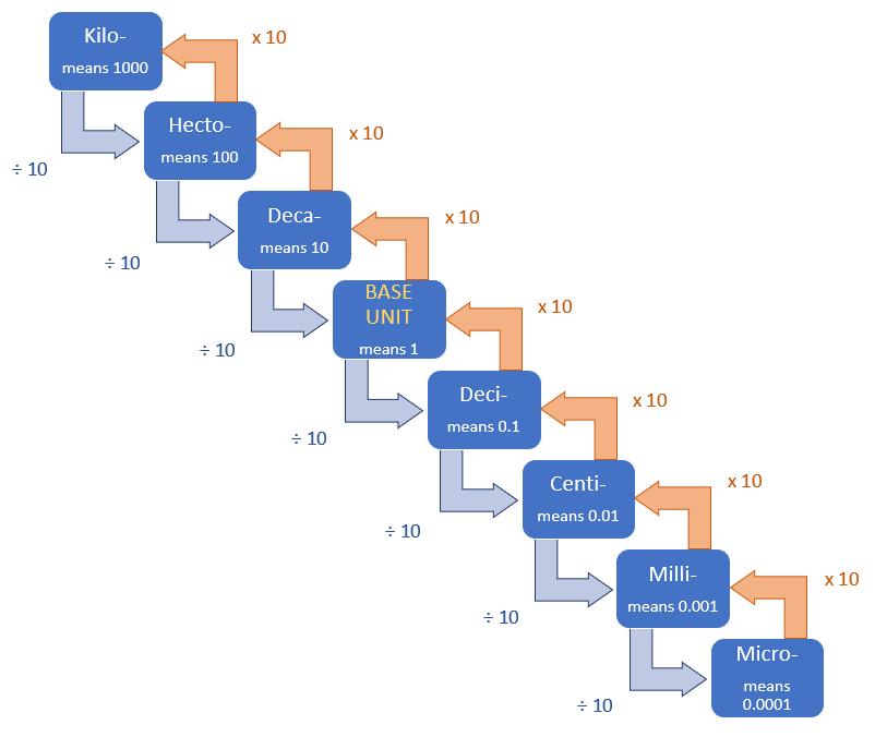 Unit measurement conversion flow chart