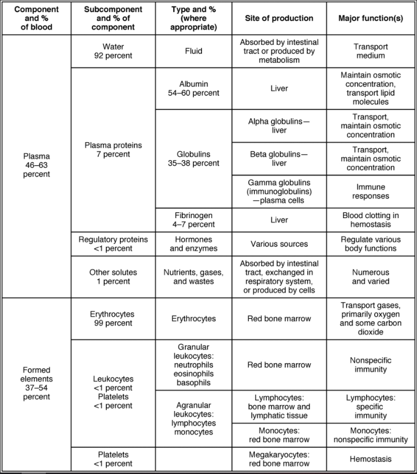 Table of major blood components