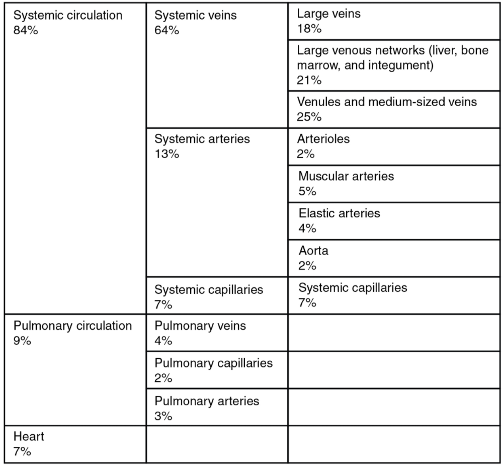 Tabl e of distribution of blood flow- systemic circulation 84, pulmonary circulation 9% and heart 7%