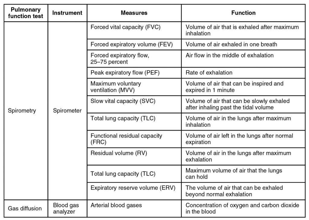 Pulmonary function testing. in table