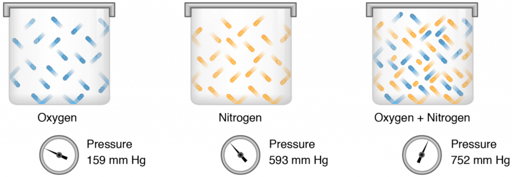 Partial and total pressures of a gas depicted in diagram