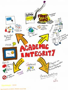Infographic of words associate with the term academic integrity
