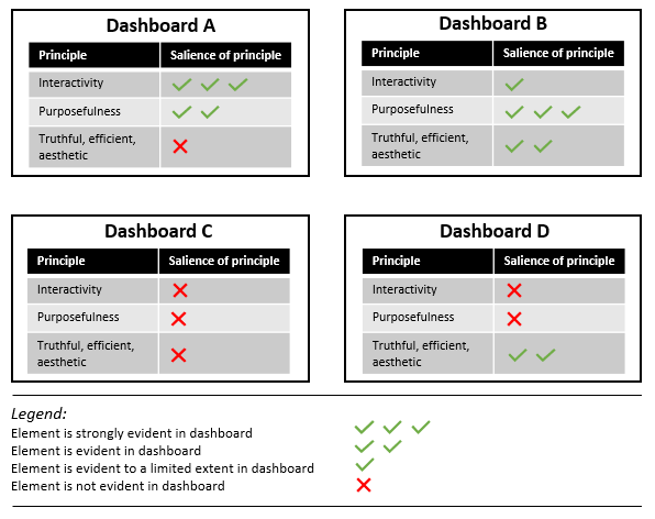 Four dashboards with ticks or crosses next to the principles of interactivity, purposefulness and truthful and efficient