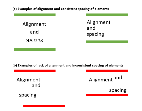 Examples of alignment and lack of alignment