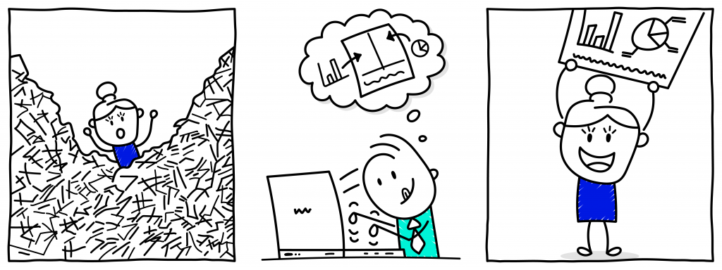 A three tiered cartoon. In the first tier a cartoon character is drowning in a pile of paperwork. In the second tier, the cartoon character is at a computer. A speech bubble is over their head, thinking of visual ways to present the information. In the last tier, the cartoon character is holding a piece of paper with visual representations on it. The cartoon character is smiling.