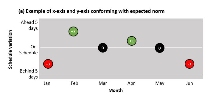 the y-axis has lower (negative) values towards the bottom of the axis, with higher (positive) values towards the top; the x-axis also follows the norm of time (the months) being sequenced from left to right. For the purposes of showing a counter-intuitive approach, these have been reversed in example