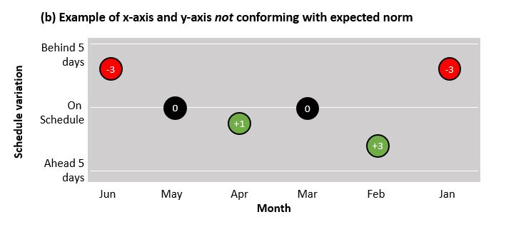 In example (a) the y-axis has lower (negative) values towards the bottom of the axis, with higher (positive) values towards the top; the x-axis also follows the norm of time (the months) being sequenced from left to right. For the purposes of showing a counter-intuitive approach, these have been reversed in example (b).