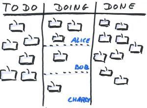 Example of Kanban tool with headings to do, doing and done