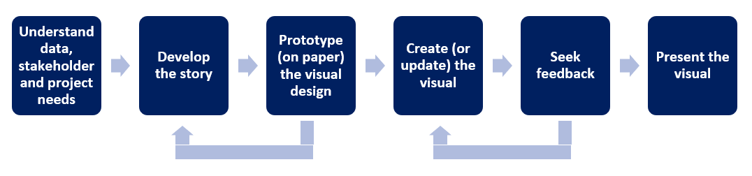The design process for creating project visuals