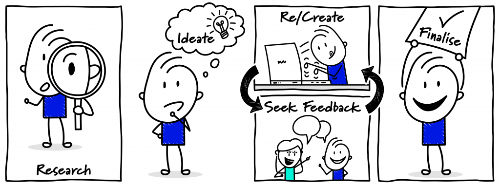 A sereos of cartoons. The first is of a cartoon chcaracter looking through a magnify glass with the words research. The next is of the character thinking, with thw words ideate and a lightbulb above its head. The third is of the cartoon at a computer with the word re'create above it, which is connected by arrows to a cartoon below whre two charactres are talking and the words 'seek feedback' above them. The last image is of the character holding a piece of paper that says finalise. The character is smiling.