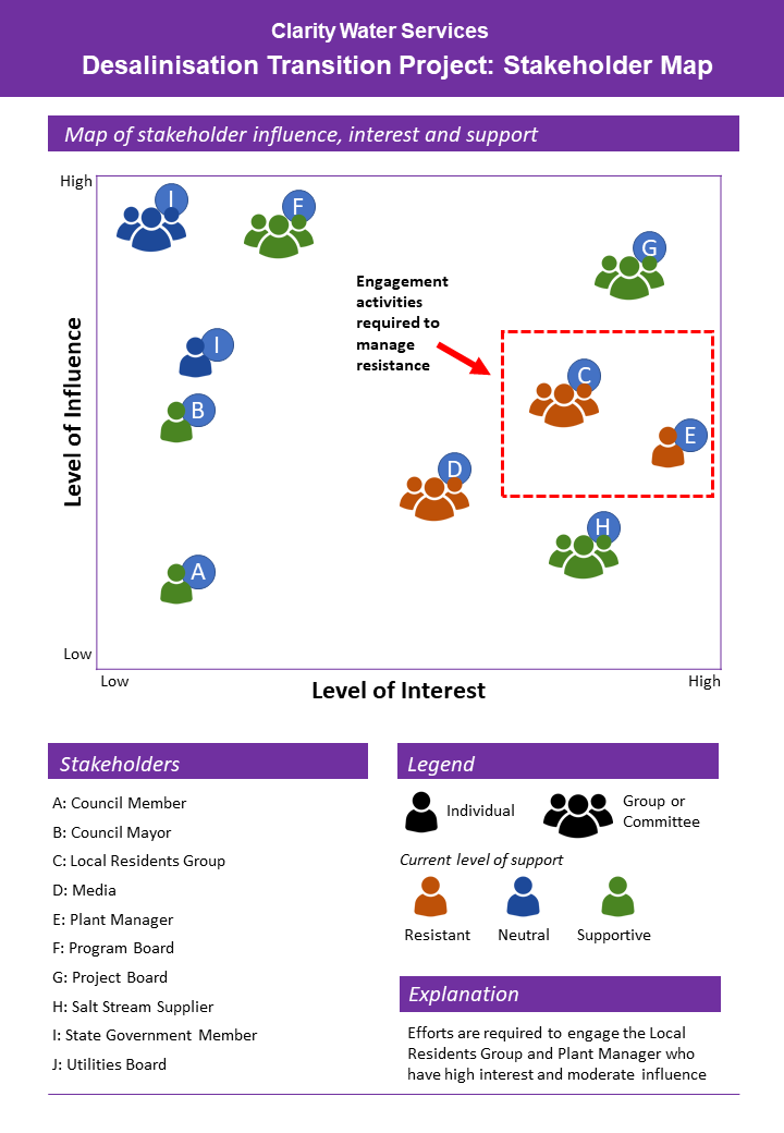 Stakeholder map wth coloured icons of people