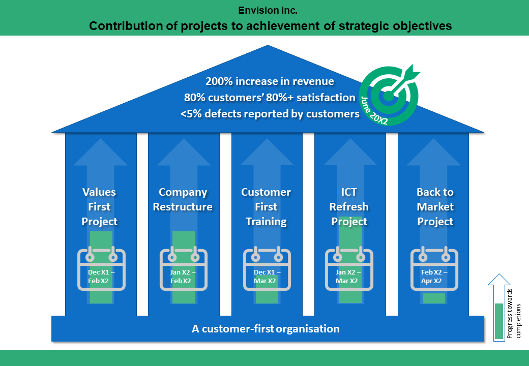 Diagram representing building with five pillars. Pillar one states values first project. Pillar two states company restructure. Pillar three states customer first training. Pillar four states ICT refresh project. Pillar five states back to market project.