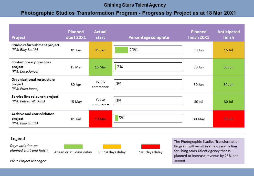 Archetype representing progress of project with coloured bars as well as risk represented with traffic light colours.