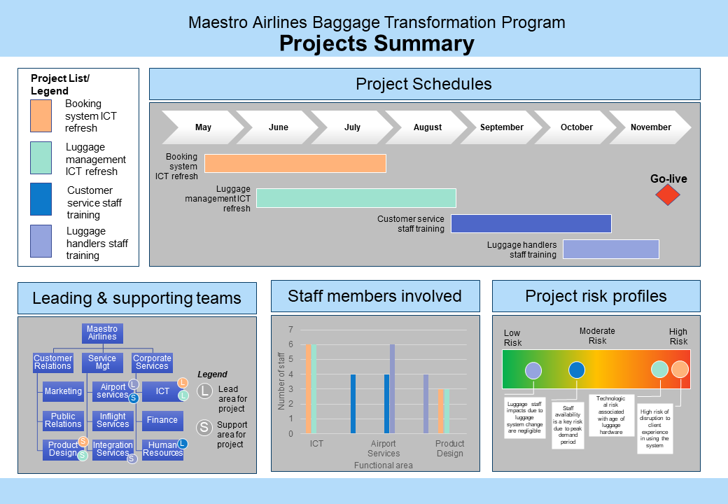 Visual of variable-based comparison. Archetype is split into boxes. One box is titled project schedules and has a list of the months with colours bar rgaphs below. Another box is titled leading and supporting teams. This box has a tree-structured diagram in it.