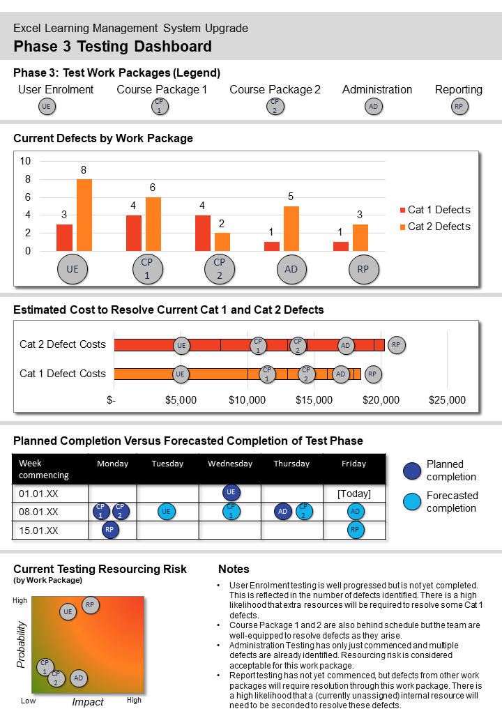 Graphs comparing variables. Lots of orange bar graphs with the titles current defects by work package, estimate cost to resolve current cat 1 and cat 2 defects and planned completion versus forecasted completion of test phase